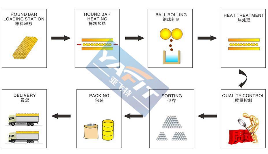 锻造钢球生产工艺流程